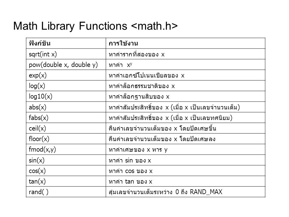 Math Library Functions <math.h>