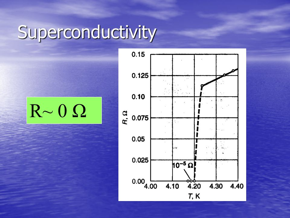 Superconductivity R~ 0 Ω