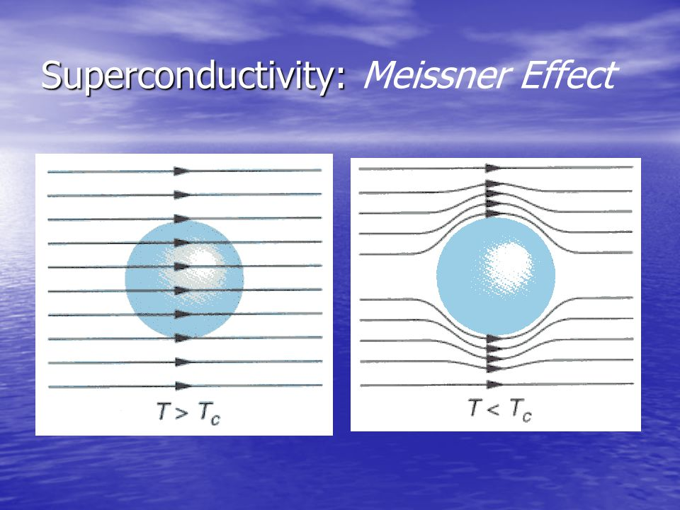 Superconductivity: Meissner Effect
