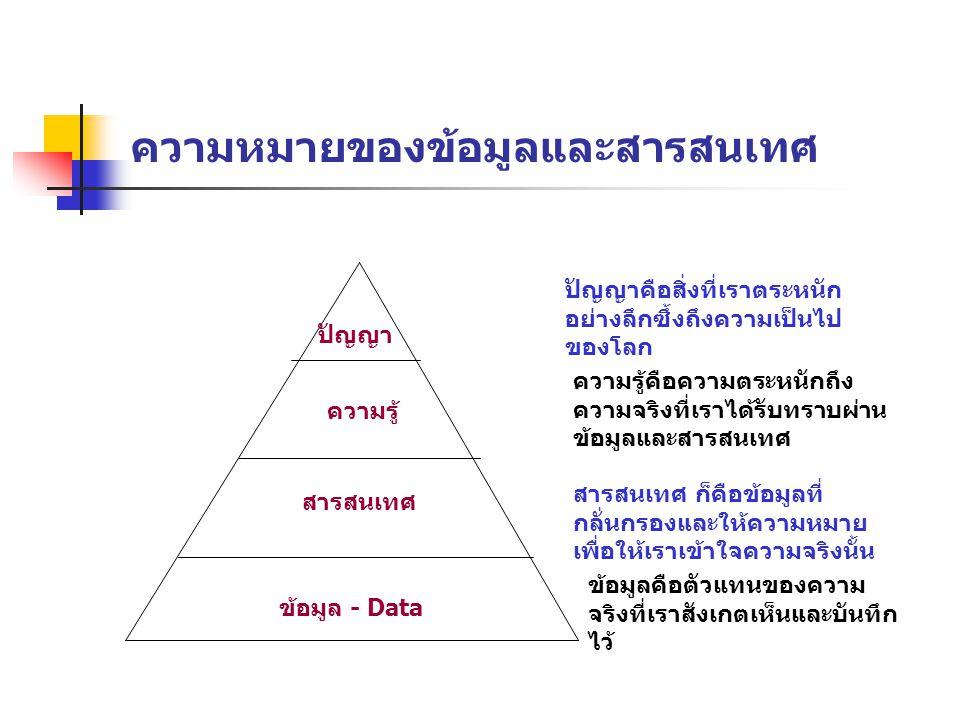 ความหมายของข้อมูลและสารสนเทศ