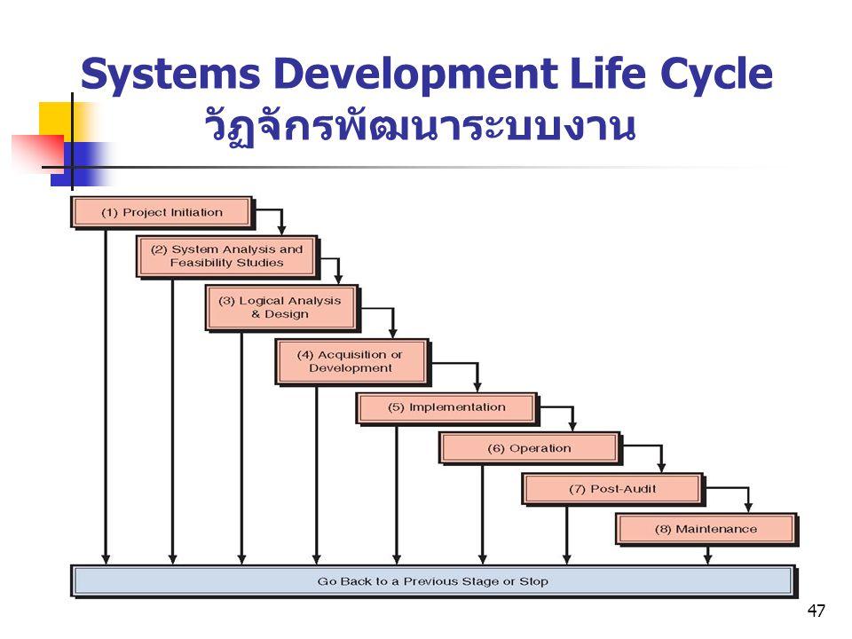Systems Development Life Cycle วัฏจักรพัฒนาระบบงาน
