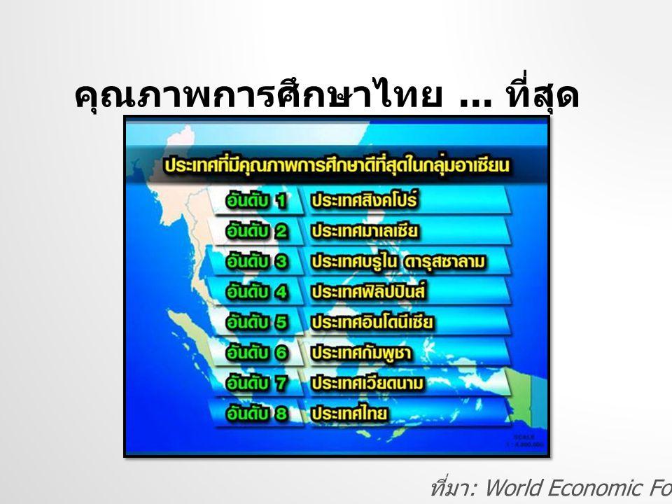 คุณภาพการศึกษาไทย ... ที่สุด