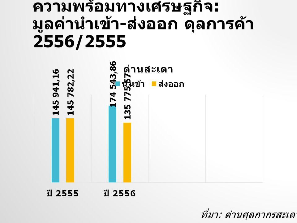 ความพร้อมทางเศรษฐกิจ: มูลค่านำเข้า-ส่งออก ดุลการค้า 2556/2555