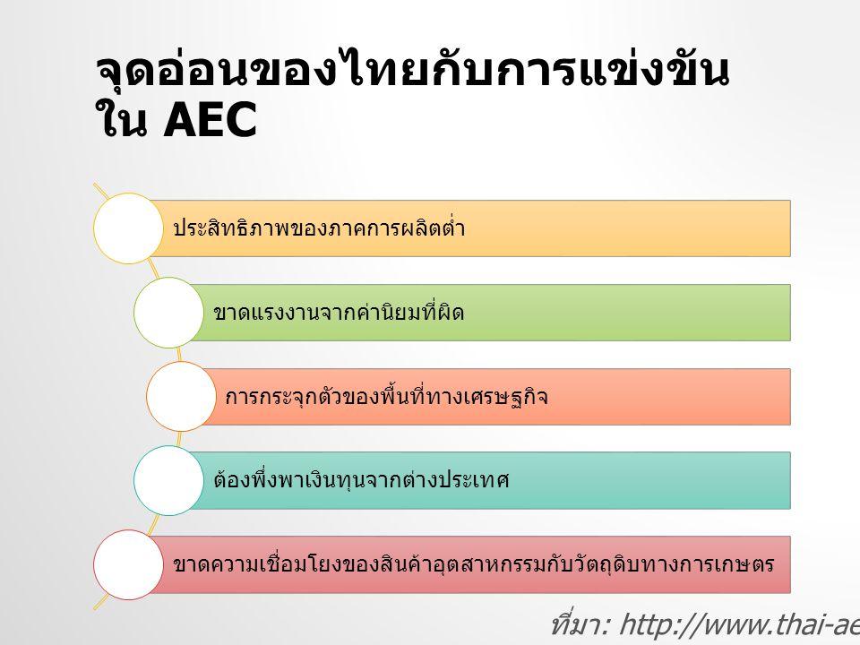 จุดอ่อนของไทยกับการแข่งขันใน AEC