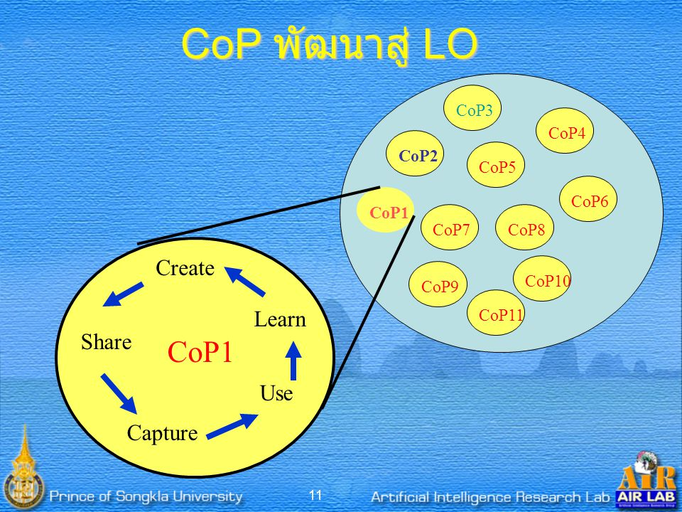 CoP พัฒนาสู่ LO CoP1 Create Learn Share Use Capture CoP2 CoP3 CoP9