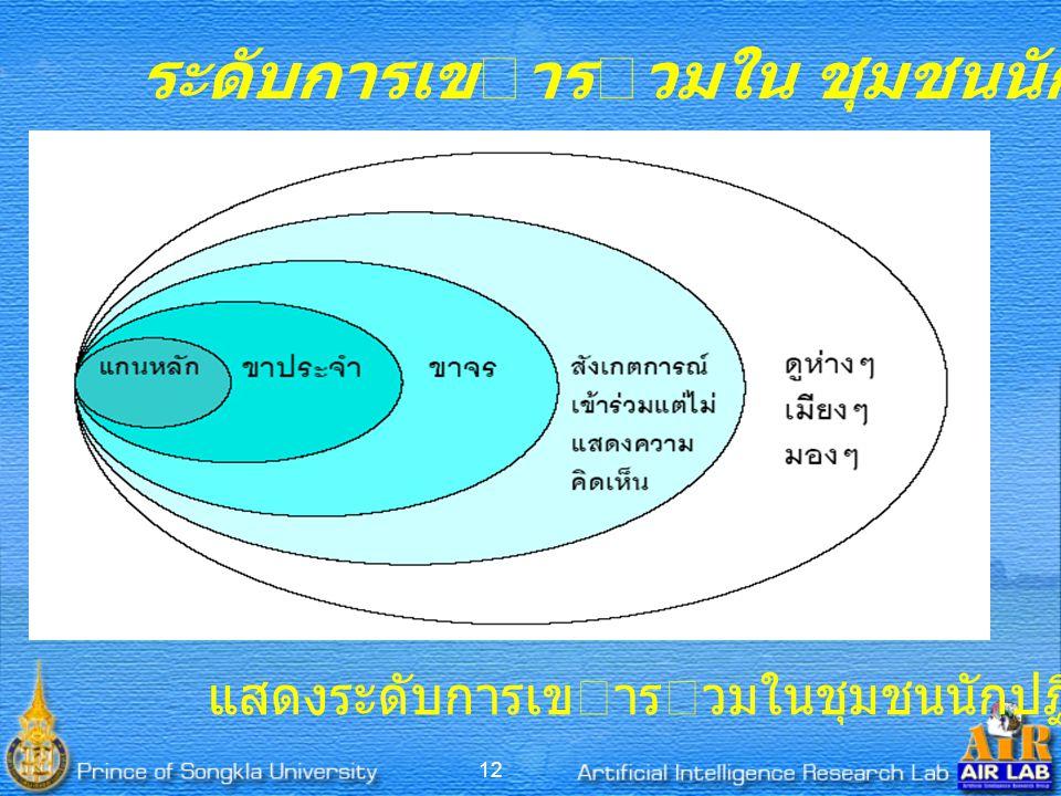 ระดับการเขารวมใน ชุมชนนักปฏิบัติ (CoP)