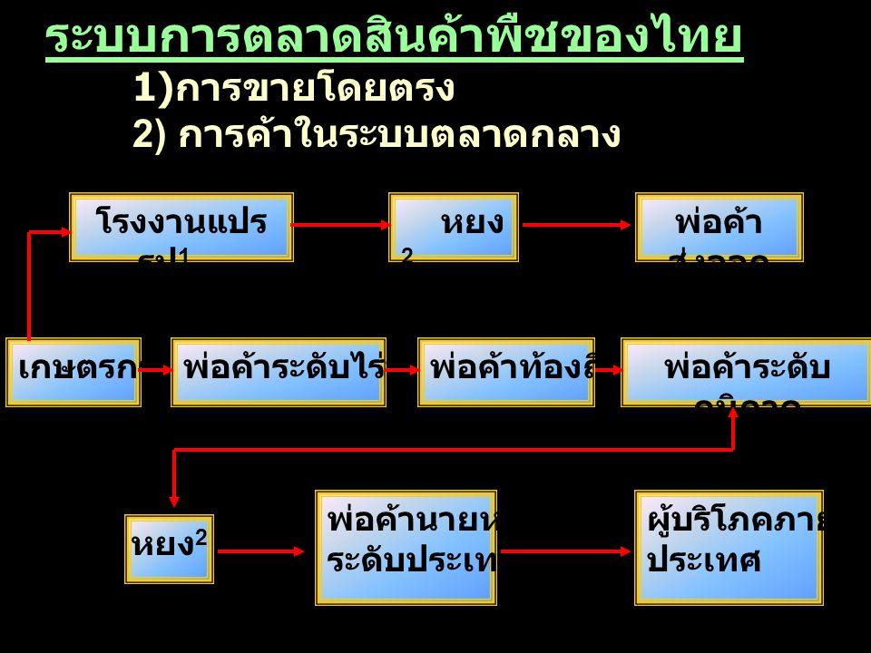 ระบบการตลาดสินค้าพืชของไทย