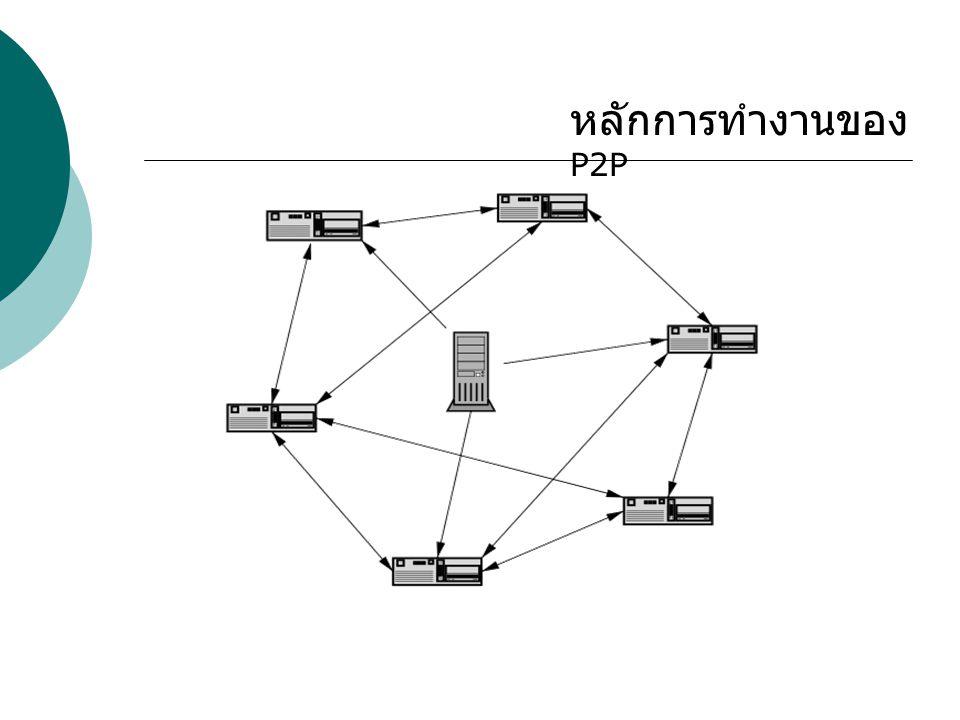 หลักการทำงานของ P2P