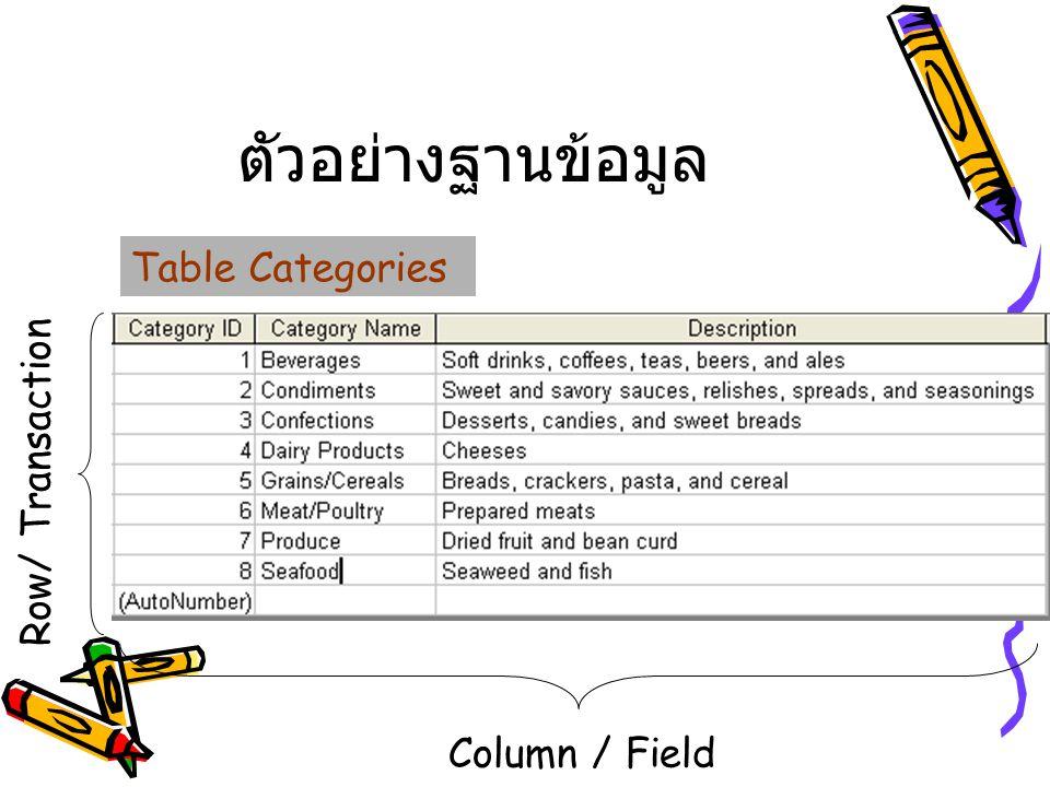 ตัวอย่างฐานข้อมูล Row/ Transaction Table Categories Column / Field