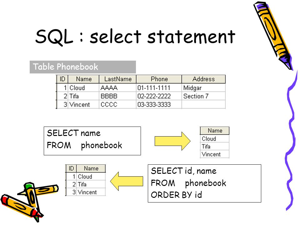 SQL : select statement Table Phonebook SELECT name FROM phonebook