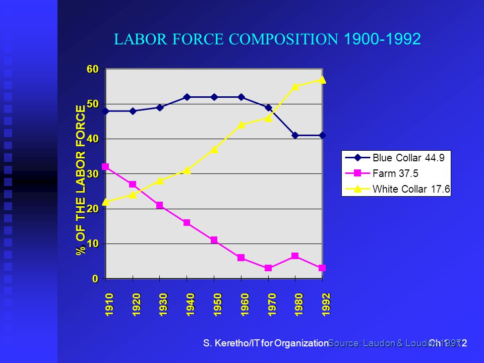 LABOR FORCE COMPOSITION 1900-1992
