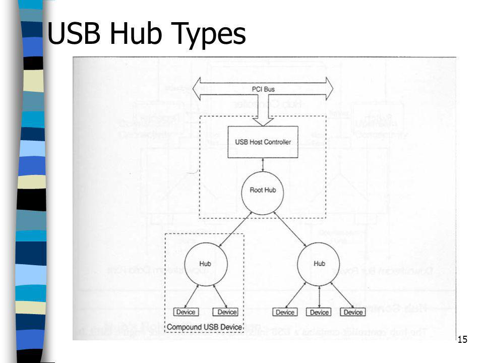 USB Hub Types