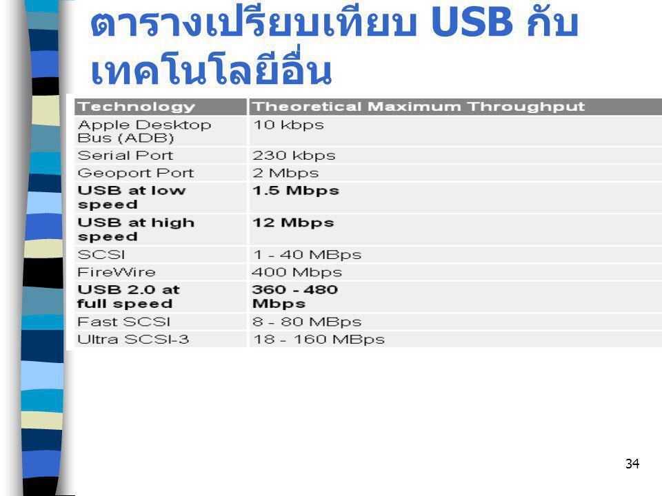 ตารางเปรียบเทียบ USB กับ เทคโนโลยีอื่น