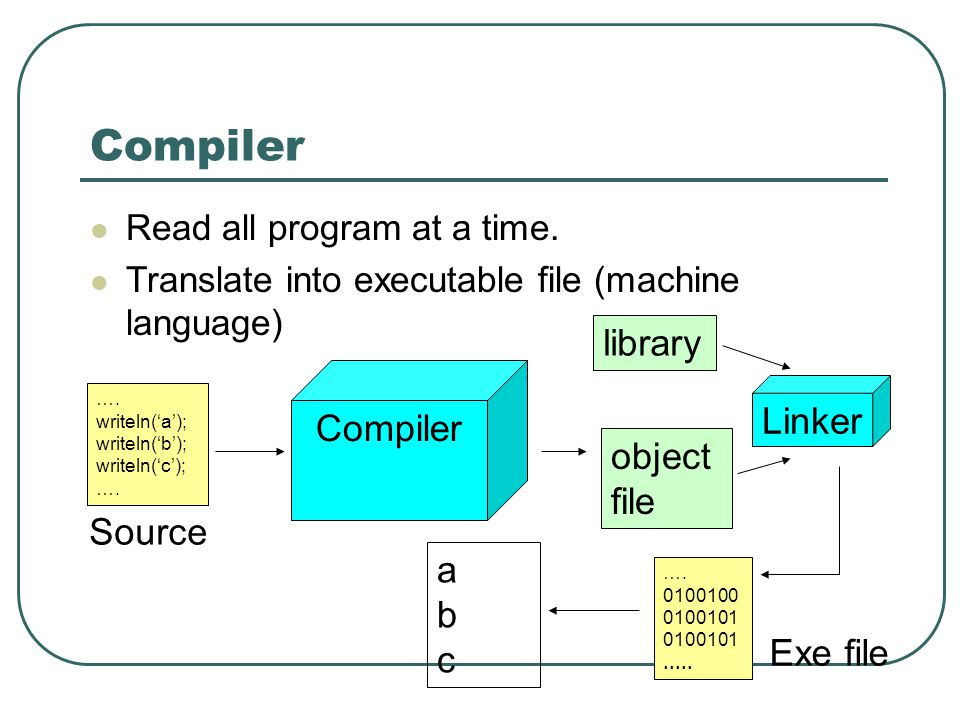 Compiler library Compiler Linker object file Source a b c Exe file