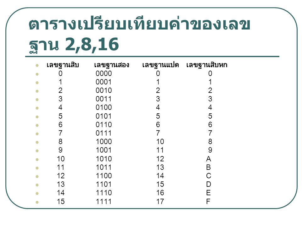 ตารางเปรียบเทียบค่าของเลขฐาน 2,8,16