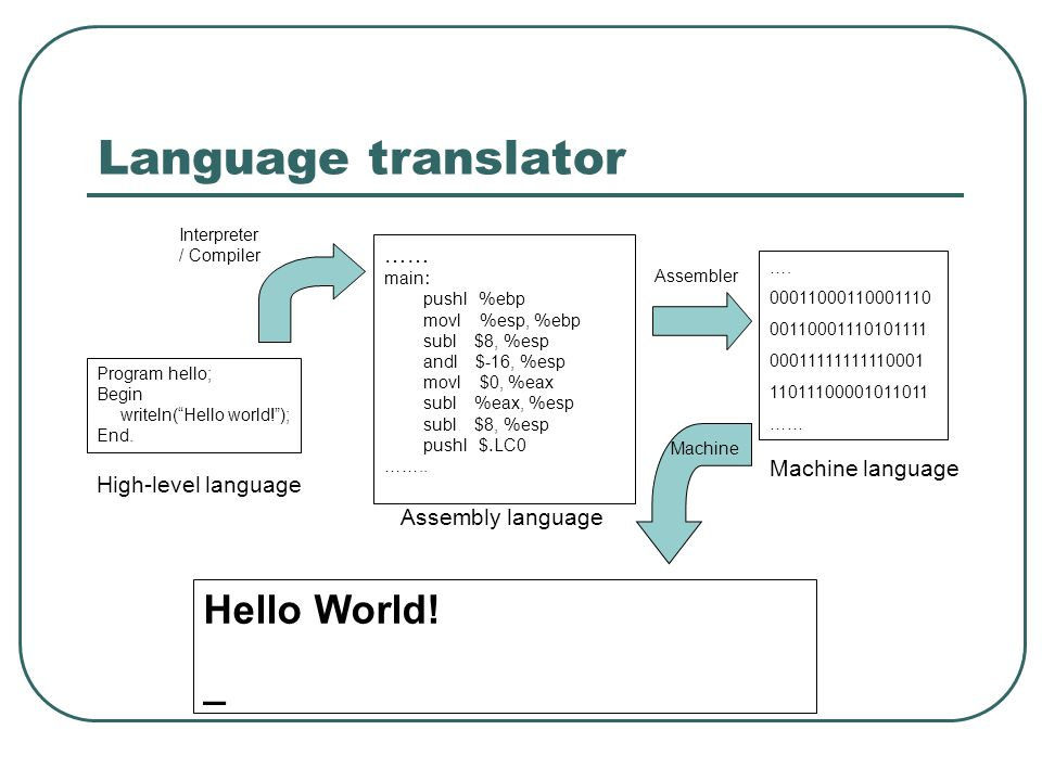 Language translator Hello World! _ …… Machine language