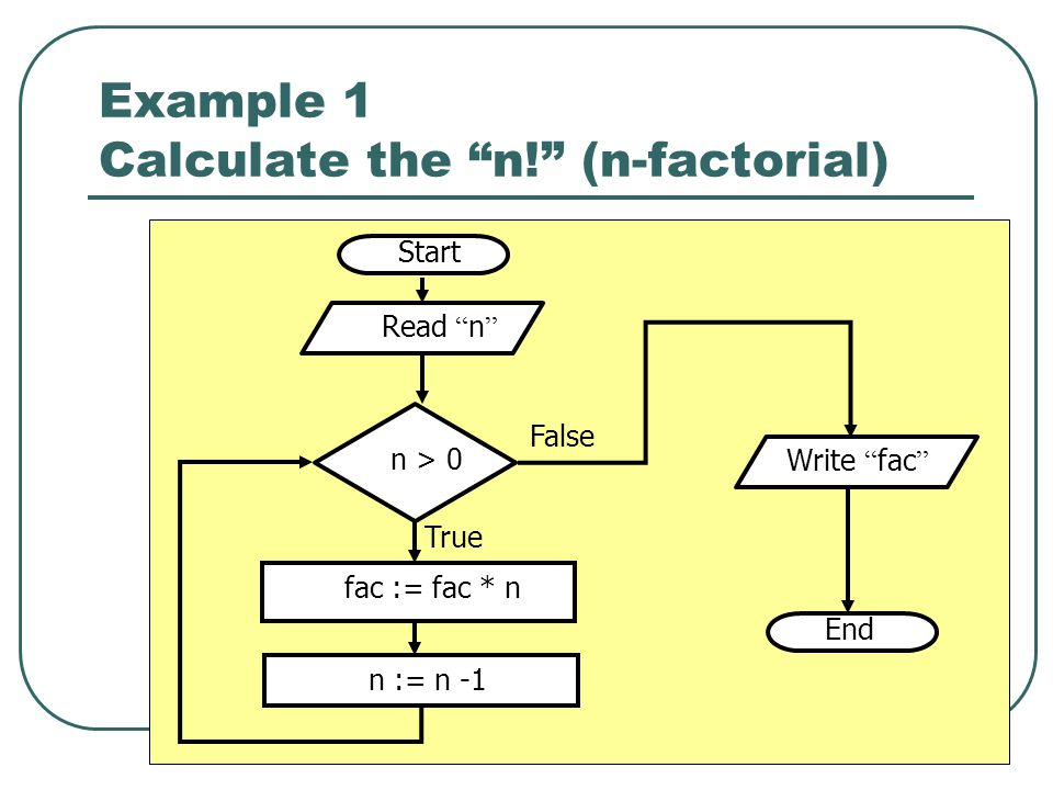 Example 1 Calculate the n! (n-factorial)