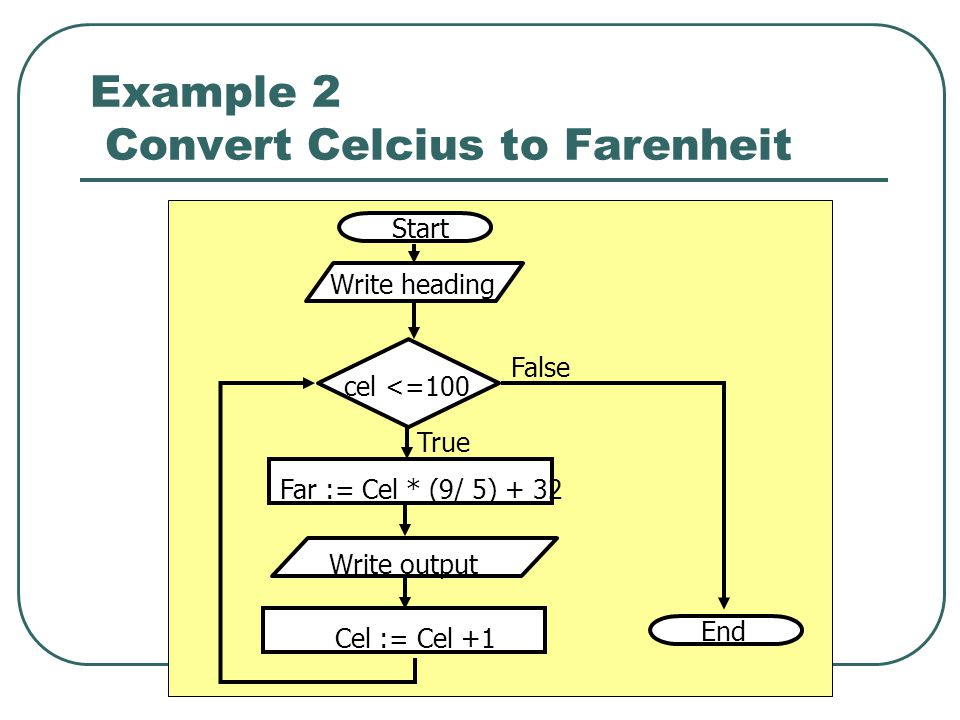 Example 2 Convert Celcius to Farenheit