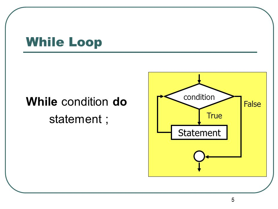 While Loop While condition do statement ; Statement condition False