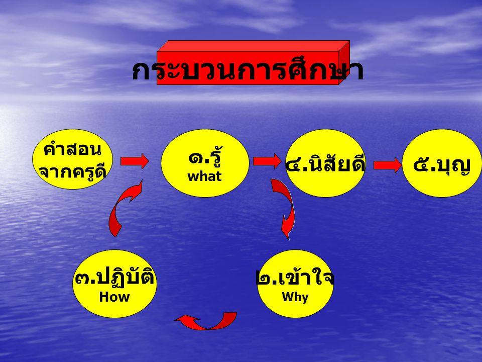 กระบวนการศึกษา ๑.รู้ ๔.นิสัยดี ๕.บุญ ๓.ปฏิบัติ ๒.เข้าใจ คำสอน จากครูดี