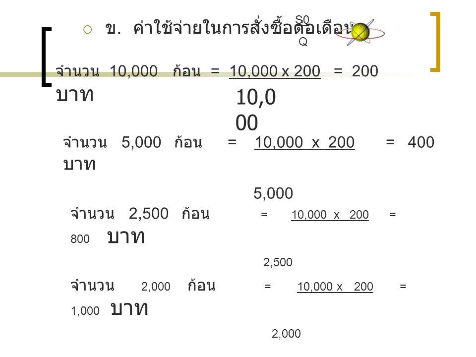 10,000 ข. ค่าใช้จ่ายในการสั่งซื้อต่อเดือน