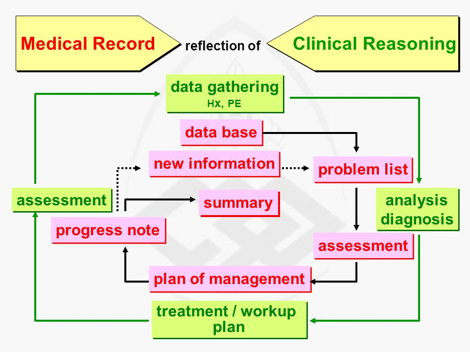 Medical Record Clinical Reasoning