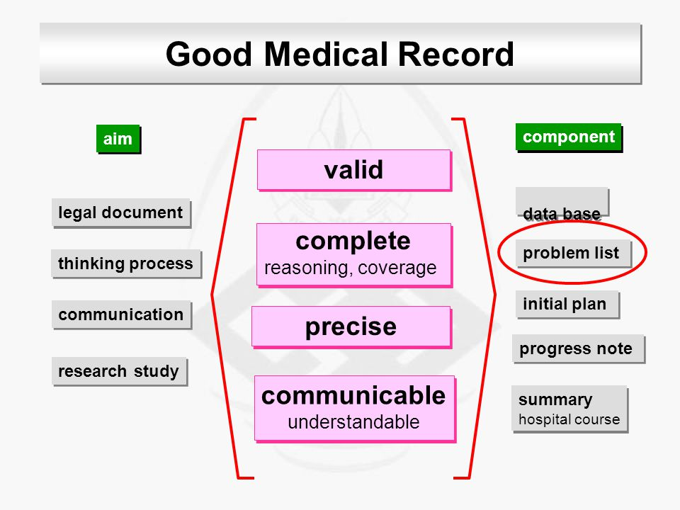Good Medical Record valid complete precise communicable