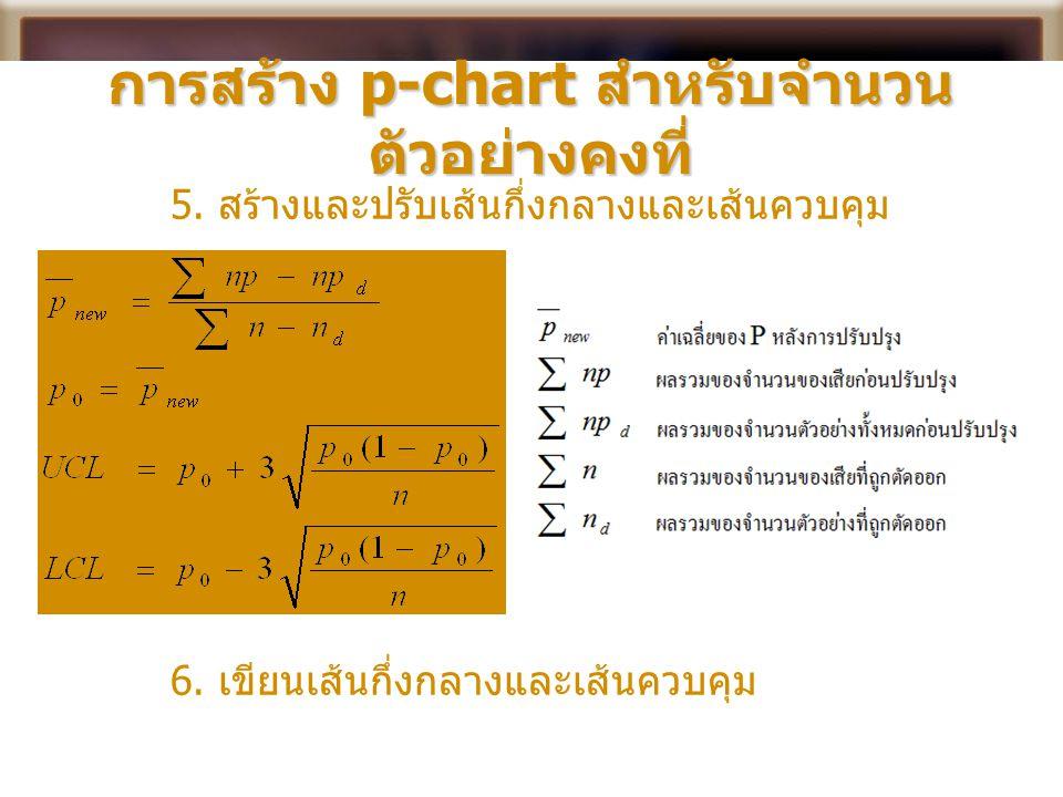 การสร้าง p-chart สำหรับจำนวนตัวอย่างคงที่