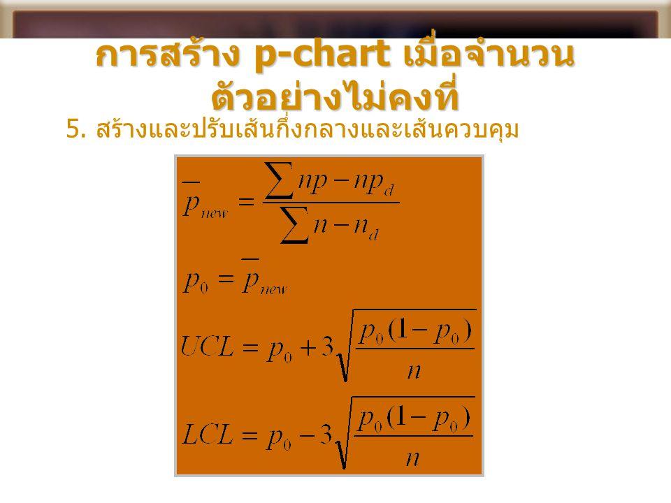 การสร้าง p-chart เมื่อจำนวนตัวอย่างไม่คงที่