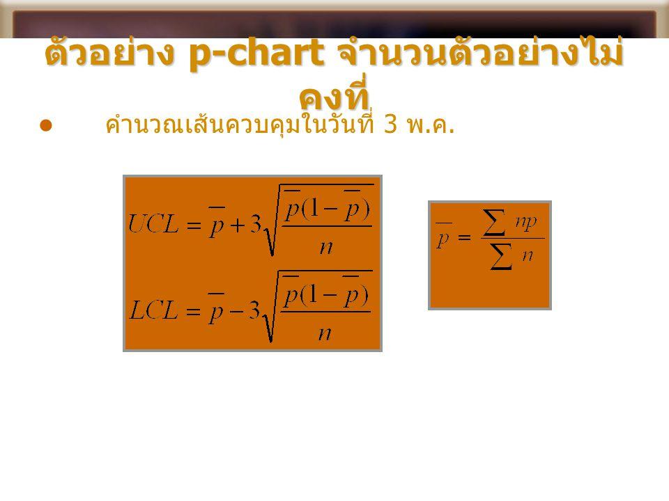 ตัวอย่าง p-chart จำนวนตัวอย่างไม่คงที่