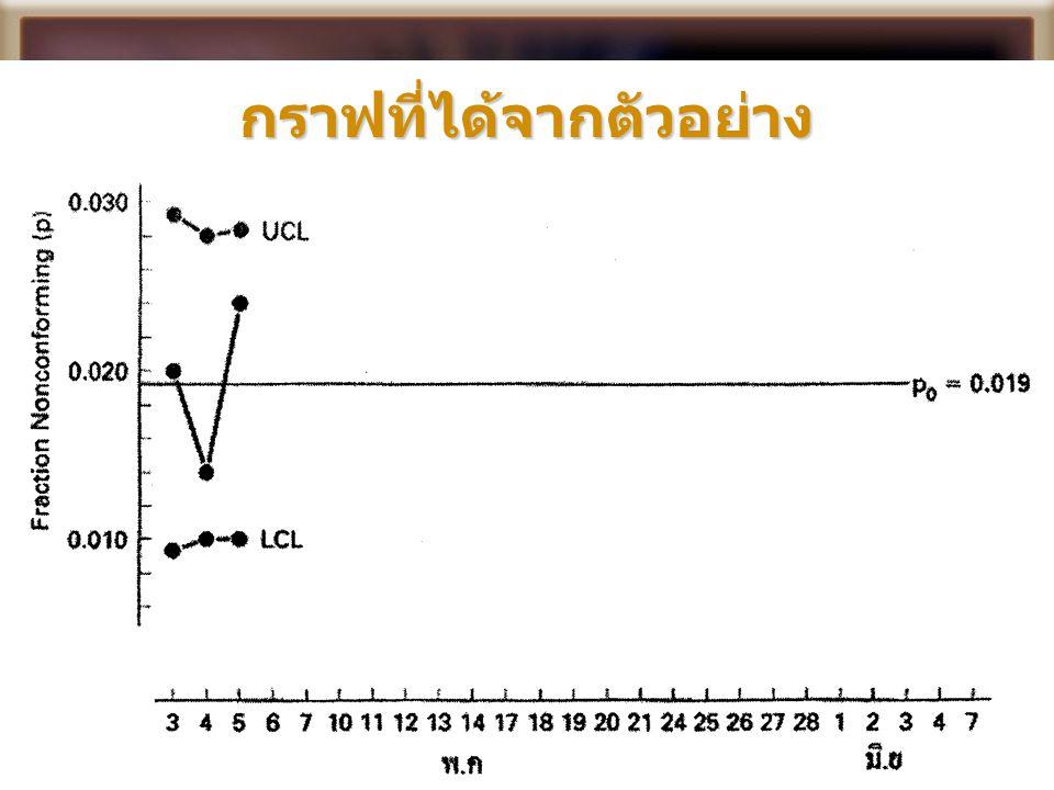 กราฟที่ได้จากตัวอย่าง