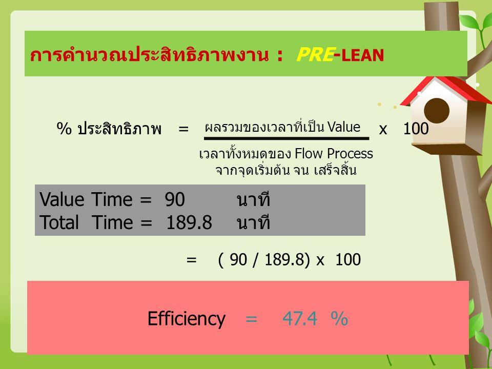 การคำนวณประสิทธิภาพงาน : PRE-LEAN