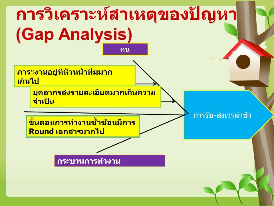การวิเคราะห์สาเหตุของปัญหา (Gap Analysis)