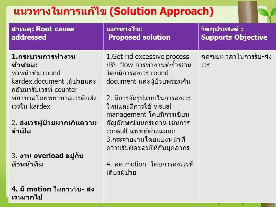 แนวทางในการแก้ไข (Solution Approach)