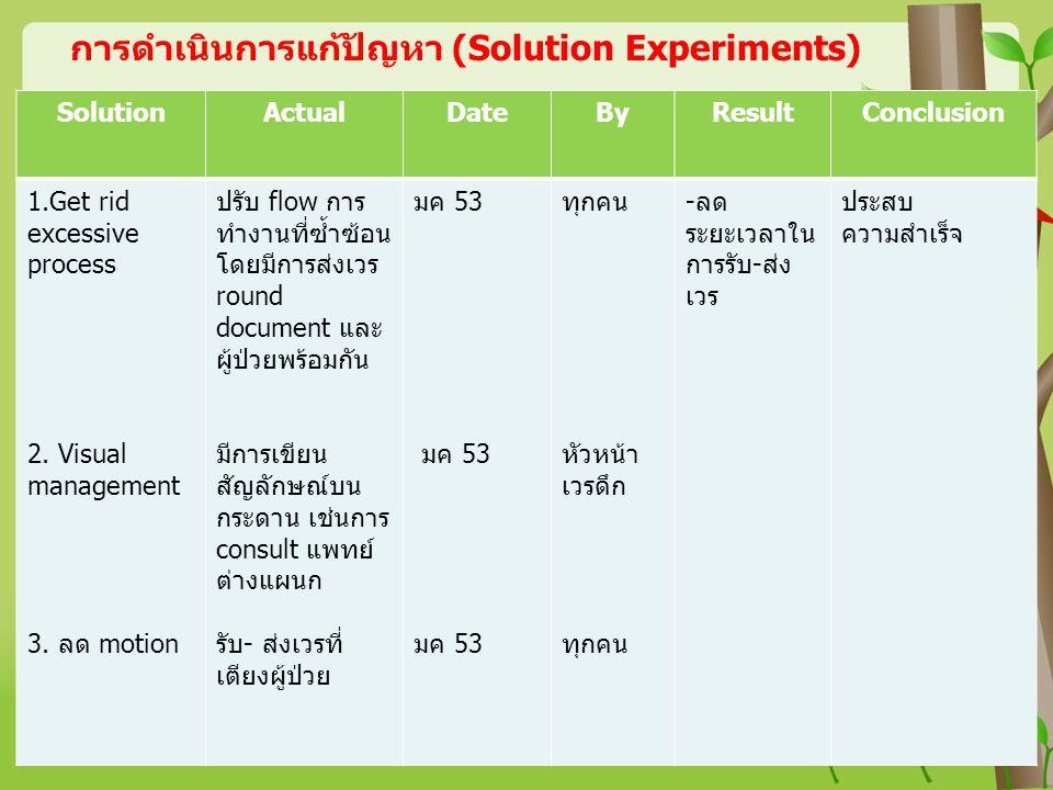 การดำเนินการแก้ปัญหา (Solution Experiments)
