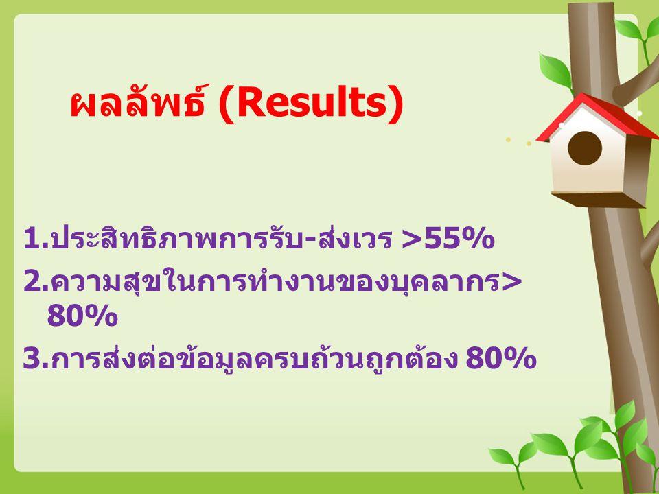 ผลลัพธ์ (Results) ประสิทธิภาพการรับ-ส่งเวร >55%