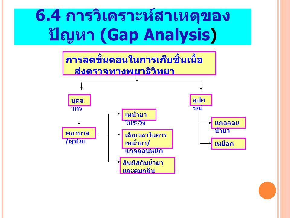 6.4 การวิเคราะห์สาเหตุของปัญหา (Gap Analysis)