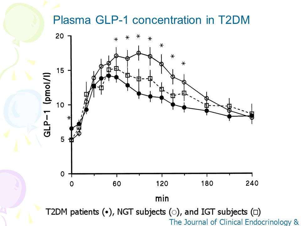 Plasma GLP-1 concentration in T2DM
