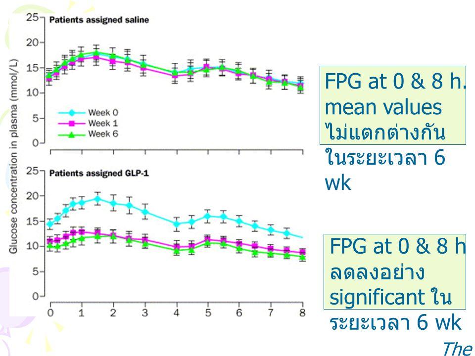 FPG at 0 & 8 h. mean values ไม่แตกต่างกัน ในระยะเวลา 6 wk