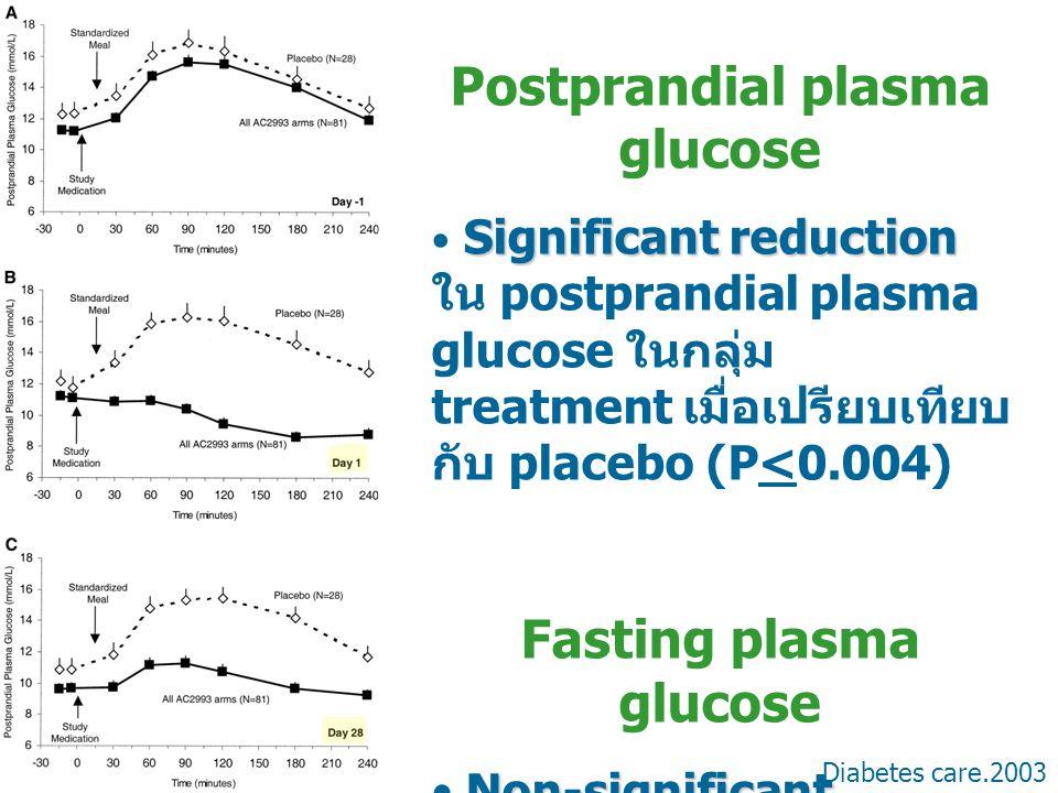 Postprandial plasma glucose Fasting plasma glucose