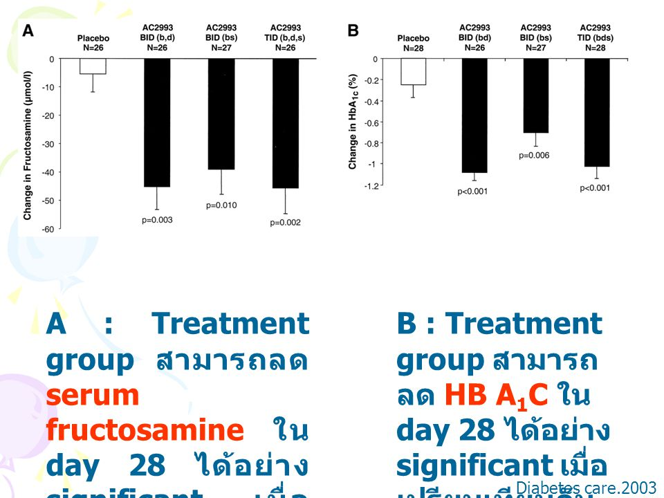 A : Treatment group สามารถลด serum fructosamine ใน day 28 ได้อย่าง significant เมื่อเปรียบเทียบกับ placebo (P<0.004)