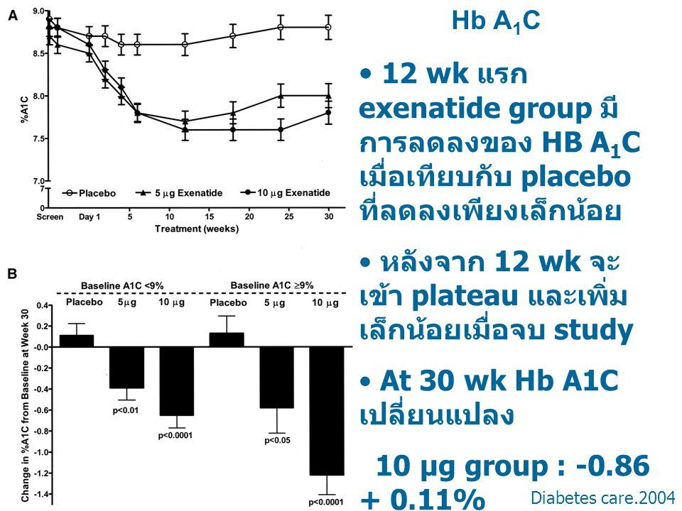 Hb A1C 12 wk แรก exenatide group มีการลดลงของ HB A1C เมื่อเทียบกับ placebo ที่ลดลงเพียงเล็กน้อย.