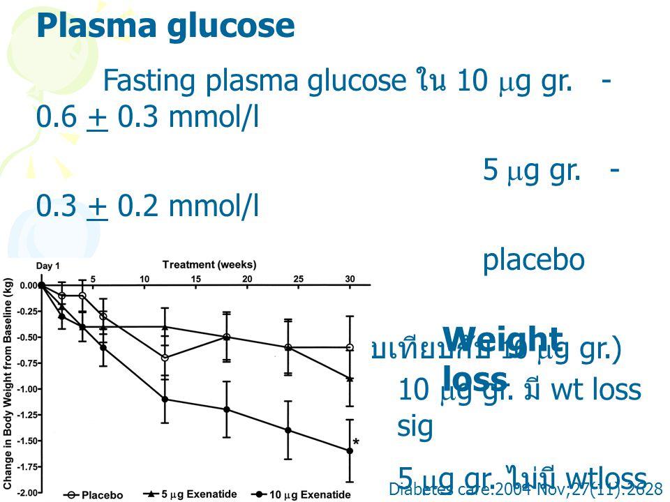 ( P<0.05ใน placebo เปรียบเทียบกับ 10 g gr.)