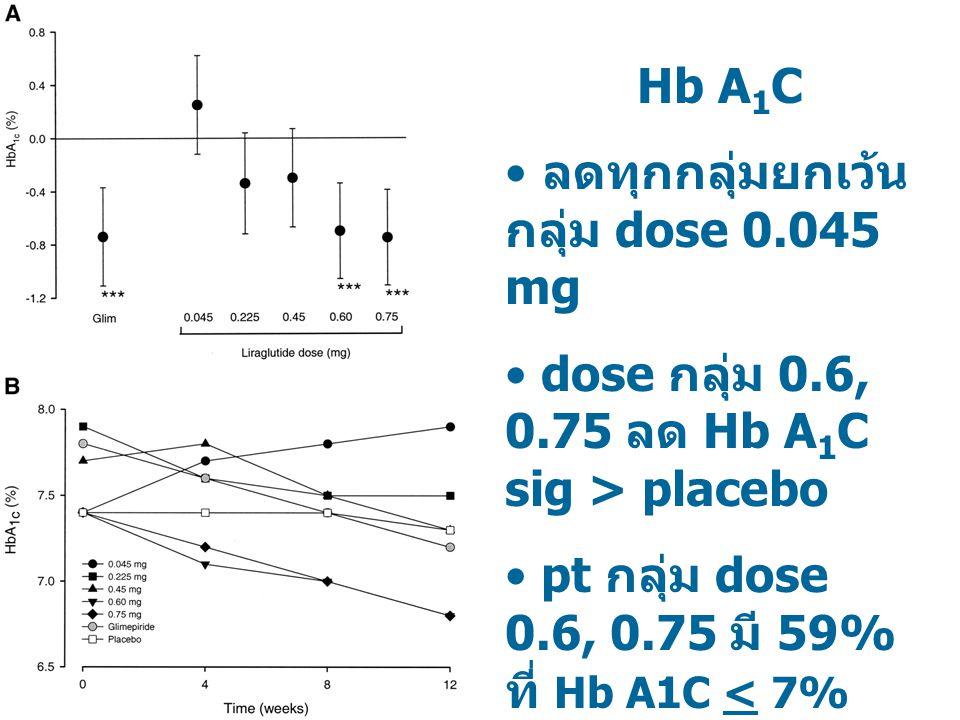 ลดทุกกลุ่มยกเว้นกลุ่ม dose 0.045 mg