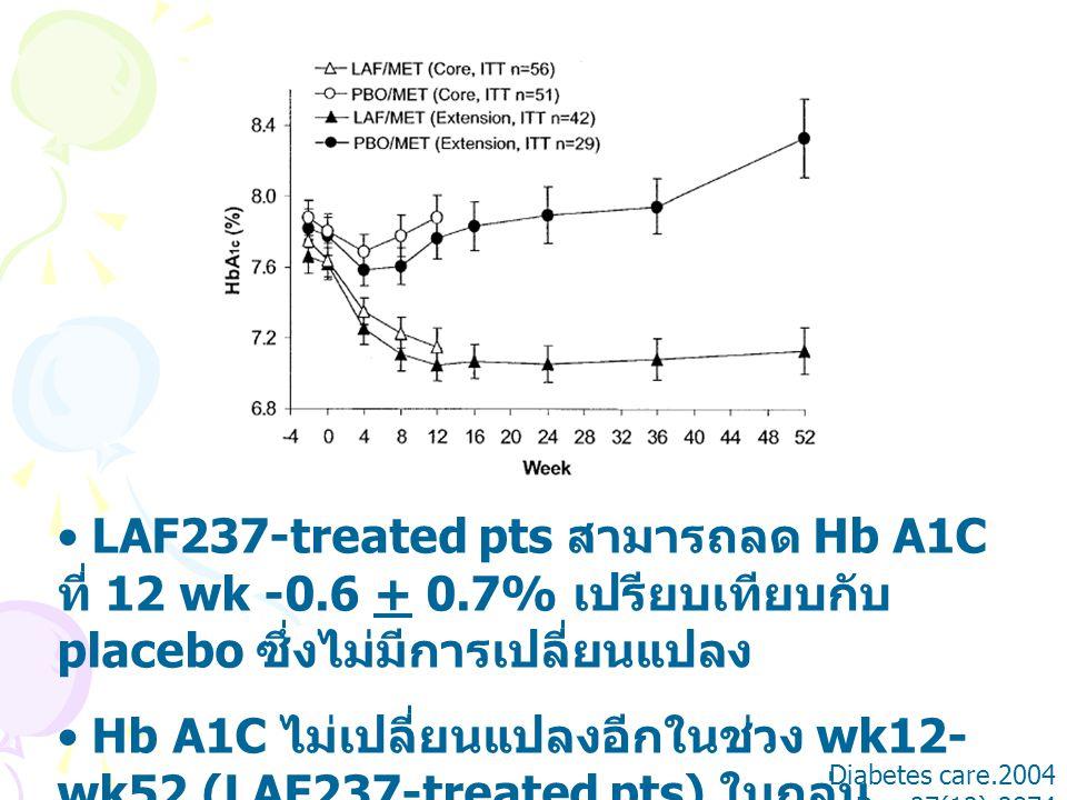 LAF237-treated pts สามารถลด Hb A1C ที่ 12 wk -0. 6 + 0