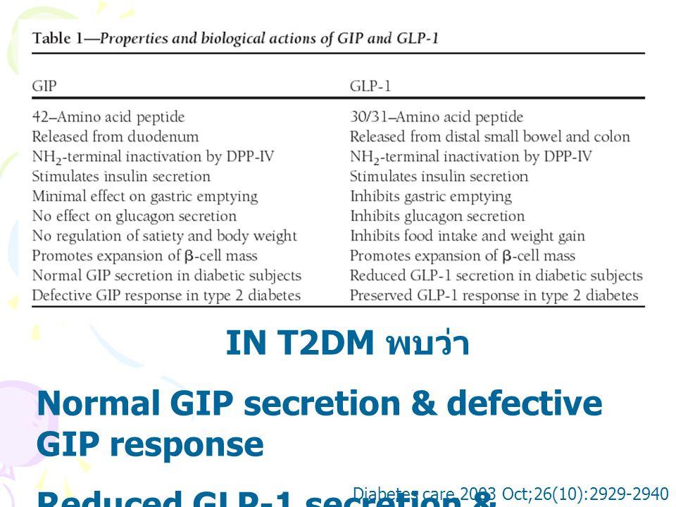Normal GIP secretion & defective GIP response