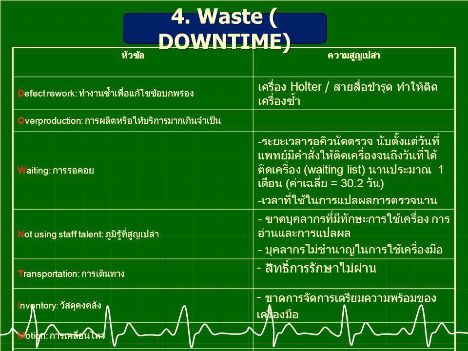 4. Waste ( DOWNTIME) - สิทธิ์การรักษาไม่ผ่าน