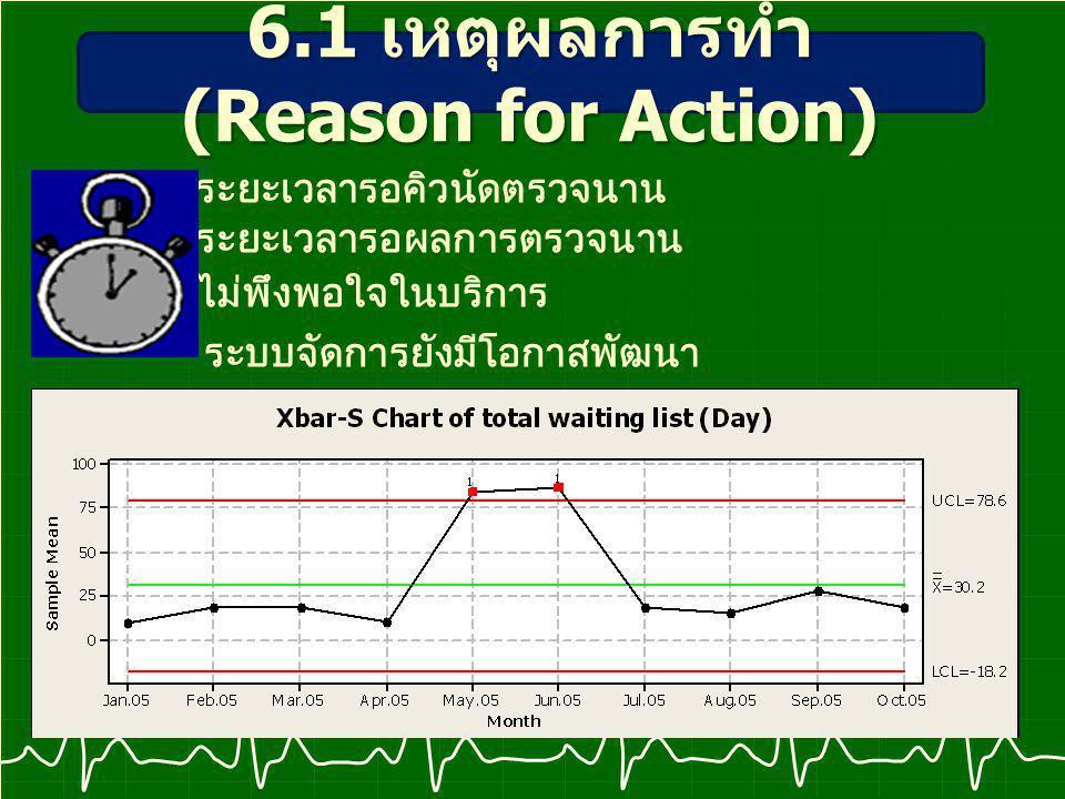 6.1 เหตุผลการทำ (Reason for Action)