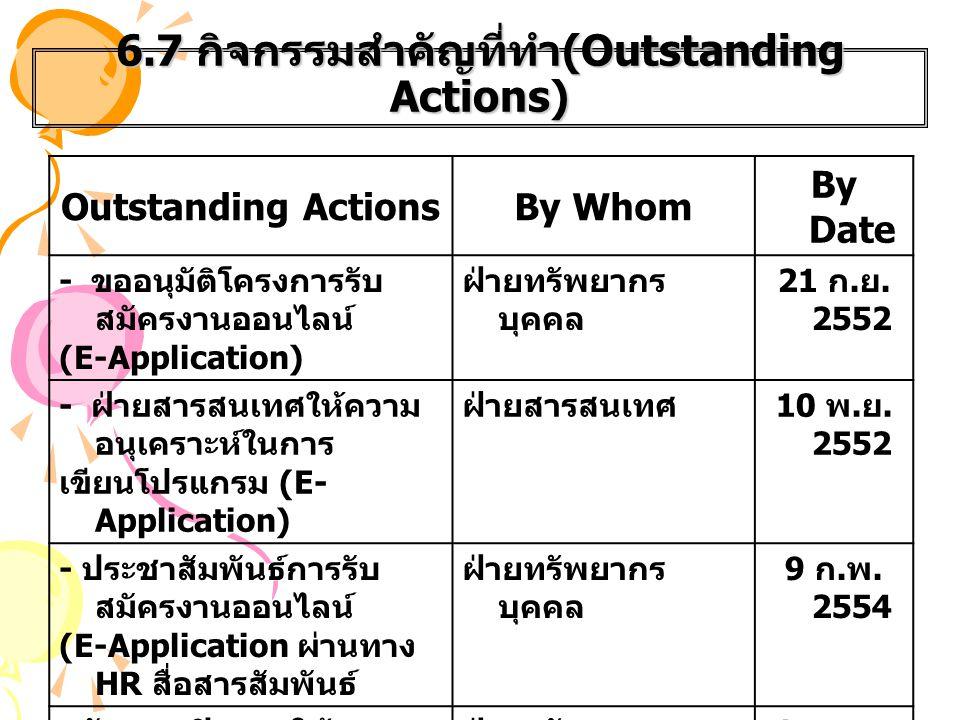6.7 กิจกรรมสำคัญที่ทำ(Outstanding Actions)