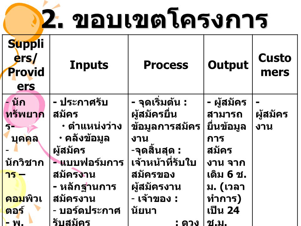 2. ขอบเขตโครงการ Suppliers/ Providers Inputs Process Output Customers